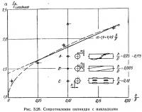 Рис. 3.28. Сопротивление цилиндра с накладками