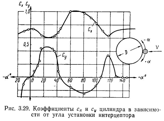 Рис. 3.29. Коэффициенты цилиндра в зависимости от угла установки интерцептора