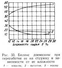 Рис. 33. Баланс древесины при переработке ее на стружку в зависимости от ее влажности