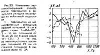 Рис. 33. Изменение звукоизолирующей способности перекрытия в результате укладки линолеума