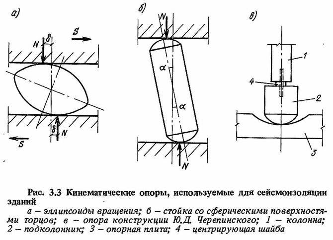 Рис. 3.3. Кинематические опоры, используемые для сейсмоизоляции зданий