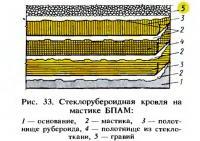 Рис. 33. Стеклорубероидная кровля на мастике БПАМ