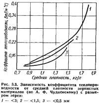 Рис. 3.3. Зависимость коэффициента теплопроводности от средней плотности
