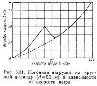 Рис. 3.31. Погонная нагрузка на круглый цилиндр в зависимости от скорости ветра
