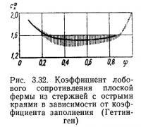Рис. 3.32. Коэффициент лобового сопротивления плоской фермы из стержней с острыми краями
