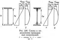 Рис. 339. Схемы к определению приведенных напряжений