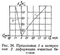 Рис. 34. Продольные 1 и поперечные 2 деформации ячеистых бетонов