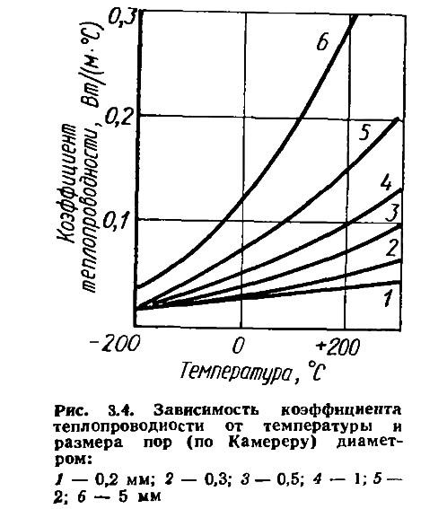 Рис. 3.4. Зависимость коэффициента теплопроводности от температуры