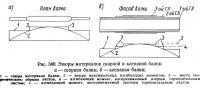 Рис. 340. Эпюры материалов сварной и клепаной балок