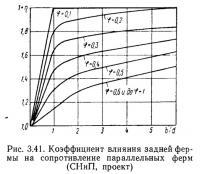 Рис. 3.41. Коэффициент влияния задней фермы на сопротивление параллельных ферм