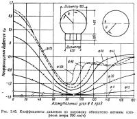 Рис. 3.45. Коэффициенты давления по шаровому обтекателю антенны