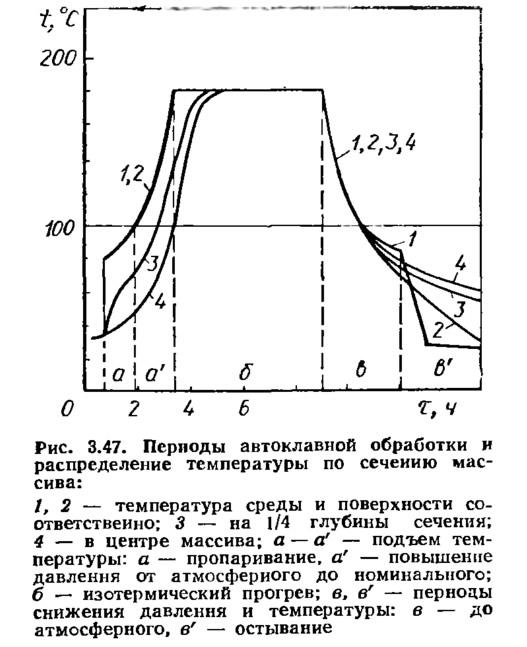 Рис. 3.47. Периоды автоклавной обработки и распределение температуры по сечению массива