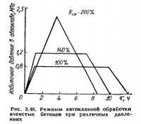 Рис. 3.48. Режимы автоклавной обработки ячеистых бетонов при различных давлениях