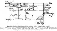 Рис. 349. Схема объединенного сечения и эпюра напряжений в нем