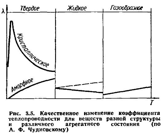 Рис. 3.5. Качественное изменение коэффициента теплопроводности