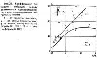 Рис. 35. Коэффициент передачи вибрации между элементами крестообразного узла