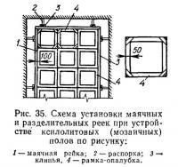 Рис. 35. Схема установки маячных и разделительных реек
