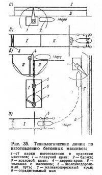 Рис. 35. Технологические линии по изготовлению бетонных массивов