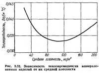 Рис. 3.52. Зависимость теплопроводности мннераловатных изделий от их плотности
