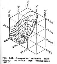 Рис. 3.54. Диаграмма вязкости силикатных расплавов