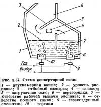 Рис. 3.57. Схема конверторной печи