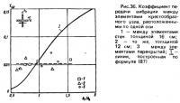 Рис. 36. Коэффициент передачи вибрации между элементами крестообразного узла