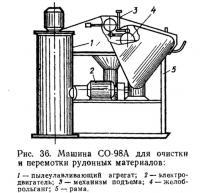 Рис. 36. Машина СО-98А для очистки и перемотки рулонных материалов