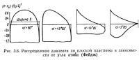 Рис. 3.6. Распределение давления по плоской пластинке в зависимости от угла атаки