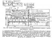 Рис. 36. Схема компоновки технологического оборудования главного производственного корпуса