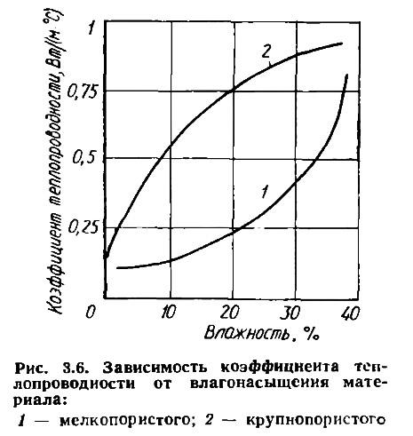Рис. 3.6. Зависимость теплопроводности от влагонасыщения материала
