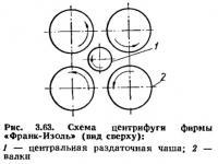 Рис. 3.63. Схема центрифуги фирмы «Франк-Изоль»