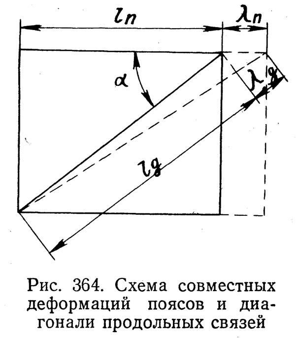 Схема совместных деформаций