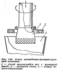 Рис. 3.65. Схема центробежно-фильерно-дутьевой установки