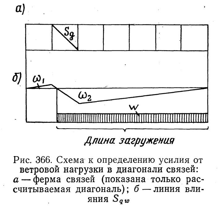 Рис. 366. Схема к определению усилия от ветровой нагрузки в диагонали связей