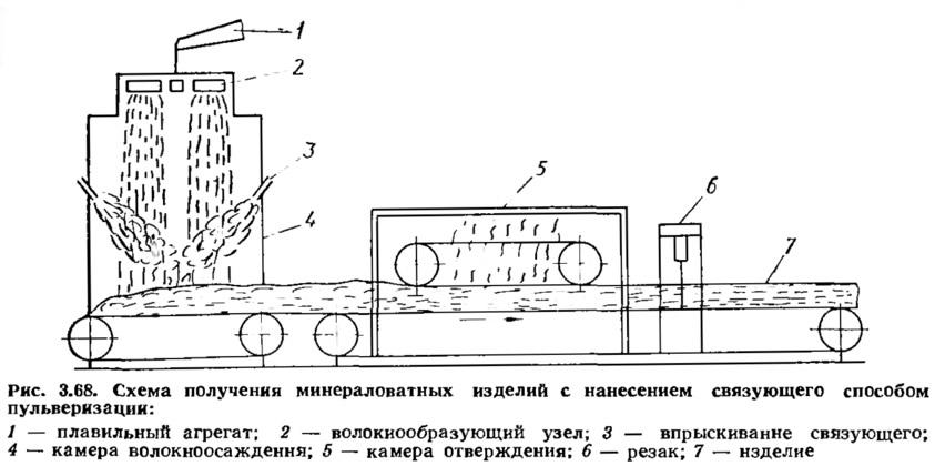 Рис. 3.68. Схема получения минераловатных изделий с нанесением связующего
