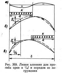 Рис. 369. Линия влияния для прогиба арки в 1/4 l и порядок ее затруднения