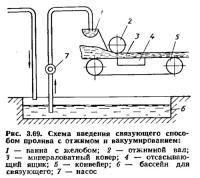 Рис. 3.69. Схема введения связующего способом пролива с отжимом и вакуумированием