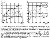 Рис. 37. Изменение звукоизолирующей способности перекрытия