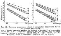 Рис. 37. Кинетика изменения общей и кажущейся пористости бетона во времени