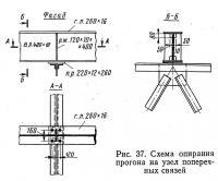 Рис. 37, Схема опирания прогона на узел поперечных связей