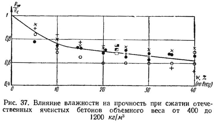Рис. 37. Влияние влажности на прочность при сжатии отечественных ячеистых бетонов