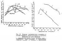 Рис. 37. Влияние водоцементного отношения и способа обработки минерализатором