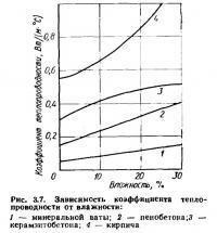 Рис. 3.7. Зависимость коэффициента теплопроводности от влажности