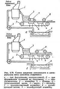 Рис. 3.70. Схема введения связующего в минеральную вату способом гидромасс