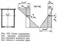 Рис. 370. Схема выравнивания краевых напряжений