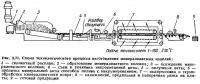 Рис. 3.71. Схема технологического процесса изготовления минераловатных изделий