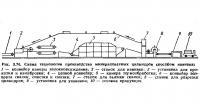Рис. 3.74. Схема технологии производства минераловатных цилиндров способом навивки