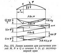 Рис. 375. Линии влияния для расчетных усилий М, N и Q в сечении двухшарнирной арки