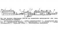 Рис. 3.78. Комплект оборудования СМТ-194 для производства минераловатных плит