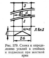 Рис. 379. Схема к определению усилий в стойках и подвесках при жесткой арке